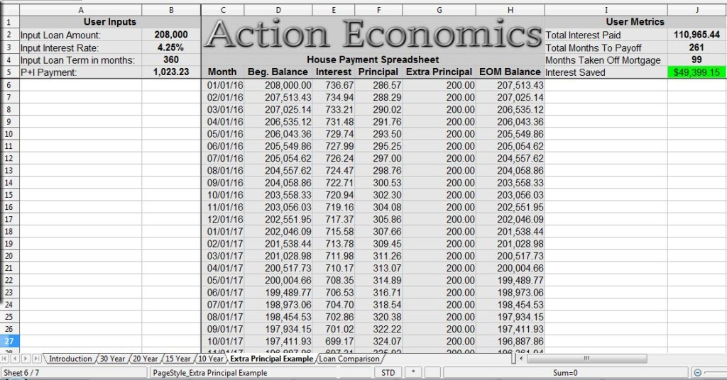 Financial spreadsheets action economics for Home building spreadsheet