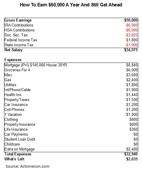 How Much Of A House Can I Afford If Make 50000 House