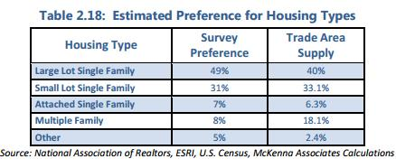 Housing Preference
