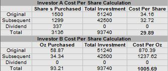 Investor A and B CPS