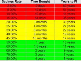 *A 7% annualized rate of return was used to determine years to FI
