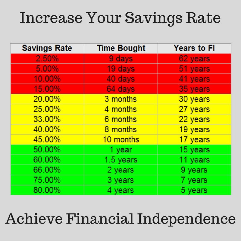 Increase Your Savings Rate