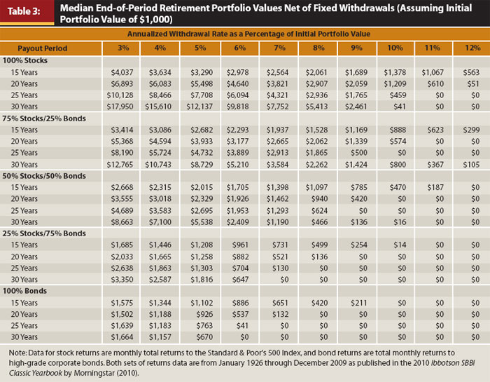 withdrawal-rates-cooley-table-3