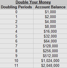 double-your-money