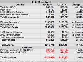 Net Worth Q1 2017