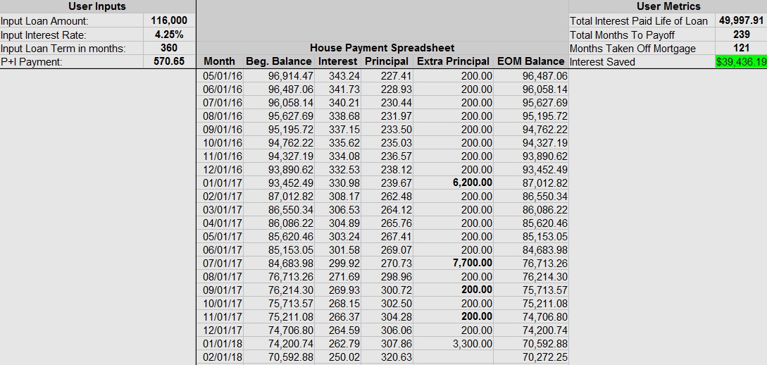 2017 House Pay Off Spreadsheet
