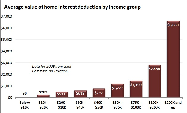 mortgage interest deduction distribution
