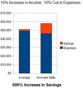 Delta: Maximize Savings