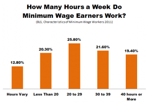 minimum wage hours