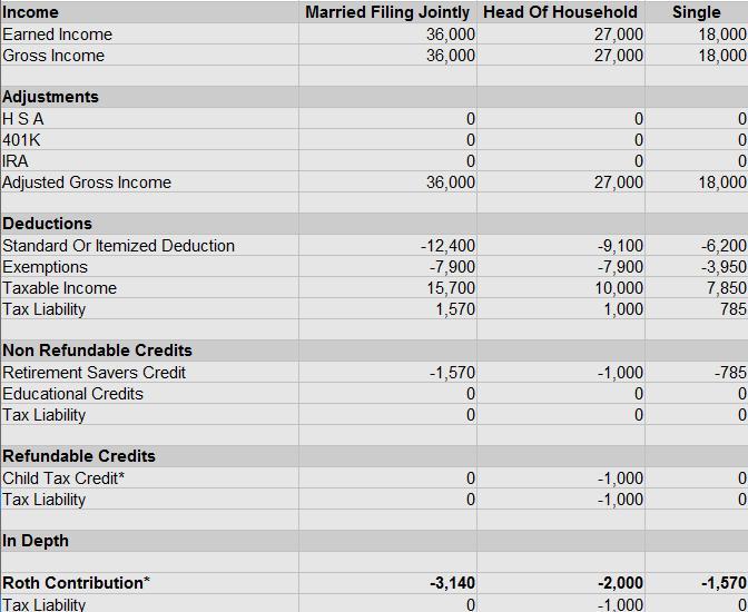 Retirement Savers Tax Credit Roth IRA 3