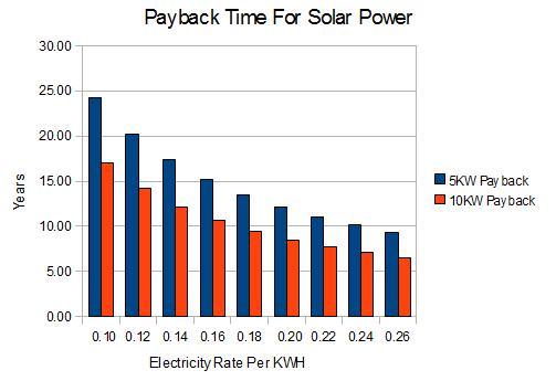 Payback Time For Home Solar Power