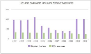 Benton Harbor Crime Rate