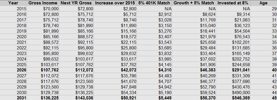 Income Growth Savings