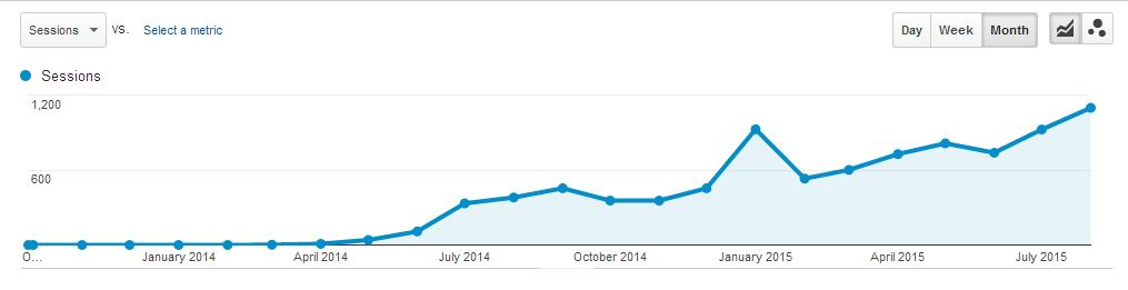 Search Traffic 2 Years