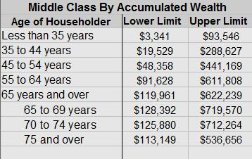 What Is Middle Class By Acquired Wealth 2
