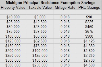 Personal Residence Exemption