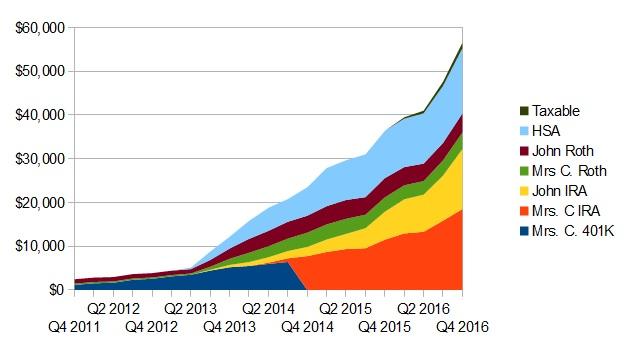 2016-quarter-4-invested-net-worth