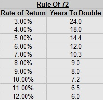 double-your-money-rule-of-72