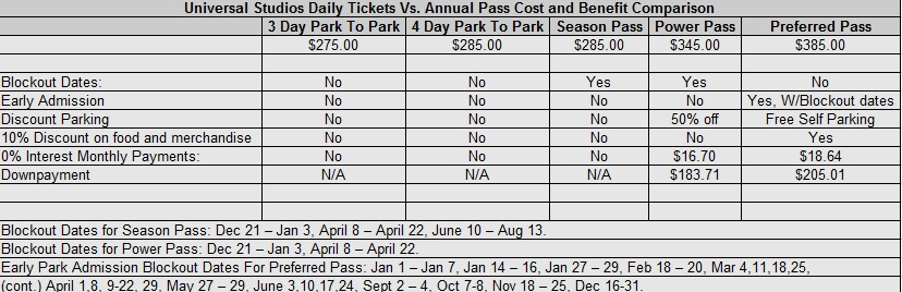 Annual Pass To Universal Studios Orlando Florida comparison chart