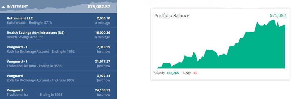 2017 Quarter 2 Investment Chart
