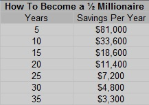 How To Become A half Millionaire