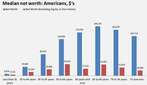 Median household net worth home equity
